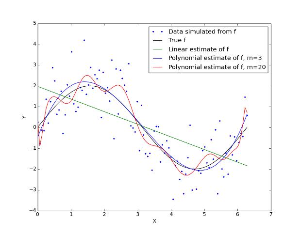 trading-algoritmico-bias-variance-fig1