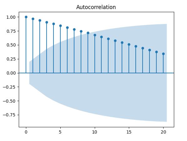trading-quantitativo-collerograma-autocorrelazione-python-fixed linear