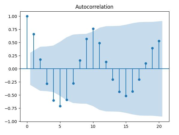 trading-quantitativo-collerograma-autocorrelazione-python-periodico