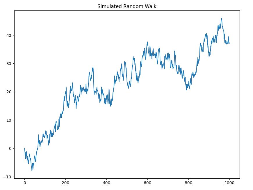 trading-quantitativo-random walks python