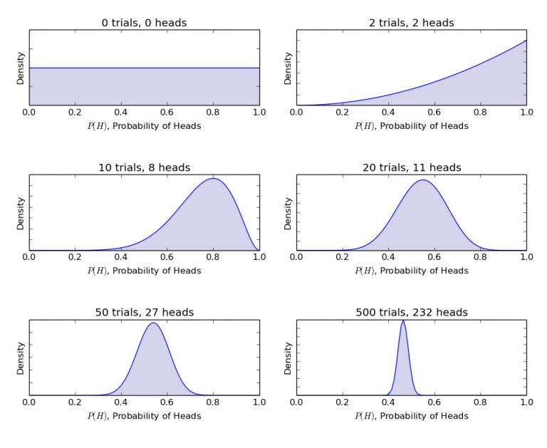 bitcoin negoziazione utilizzando la regressione bayesiana)