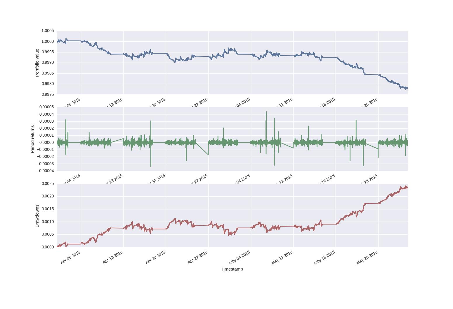 trading-algoritmico-forex-7-mac-results