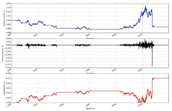 SMA_performance_trading_algoritmico