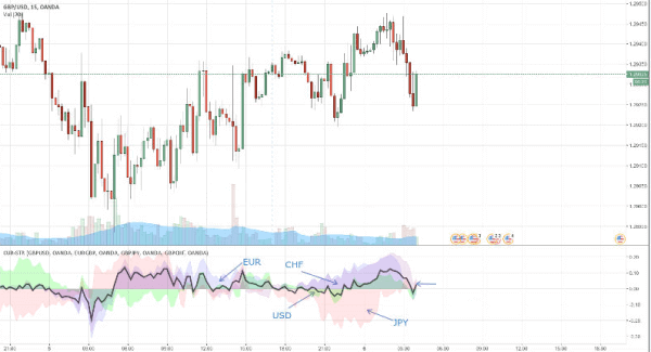 trading-algoritmico-tradingview-Default-Currency-Strength-Indicator