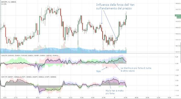 trading-algoritmico-tradingview-JPY-forza-GBP-forza