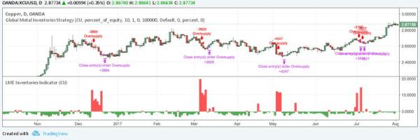 trading-algoritmico-tradingview-Strategy-Results-Web